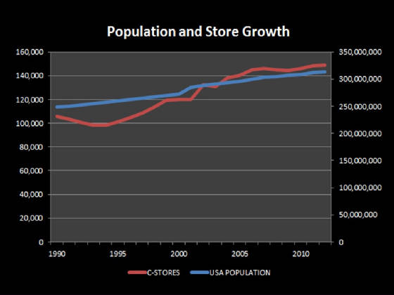 population_and_store_growth.jpg
